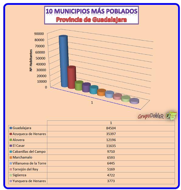 Conociendo Hispania, prov Guadalajara