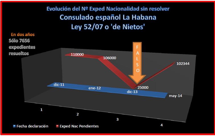 Expedientes Nacionalidad sin resolver en La Habana