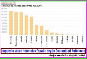 Herencias en España. Impuesto de sucesiones