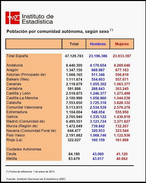 #conociendoHispania